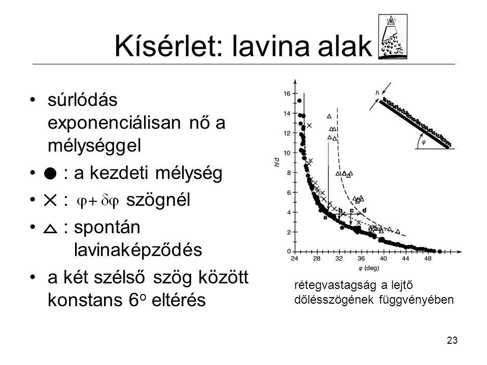 Kísérlet: lavina alak súrlódás exponenciálisan nő a mélységgel