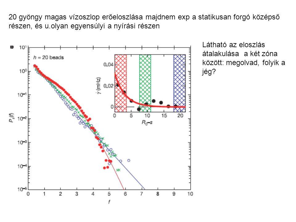 20 gyöngy magas vízoszlop erőeloszlása majdnem exp a statikusan forgó középső részen, és u.olyan egyensúlyi a nyírási részen