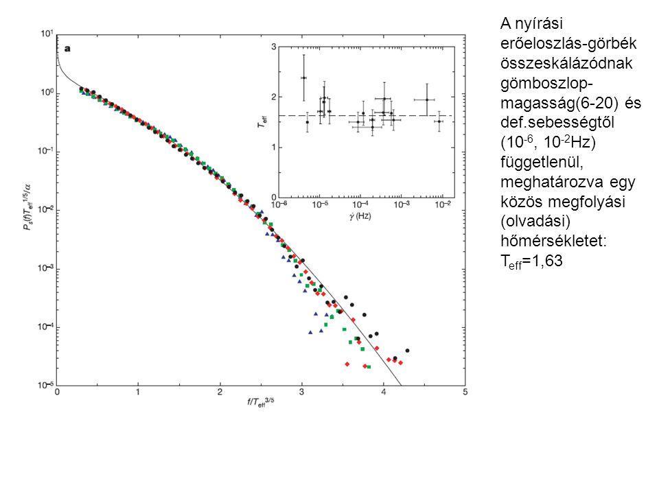 A nyírási erőeloszlás-görbék összeskálázódnak gömboszlop-magasság(6-20) és def.sebességtől (10-6, 10-2Hz) függetlenül, meghatározva egy közös megfolyási (olvadási) hőmérsékletet: Teff=1,63