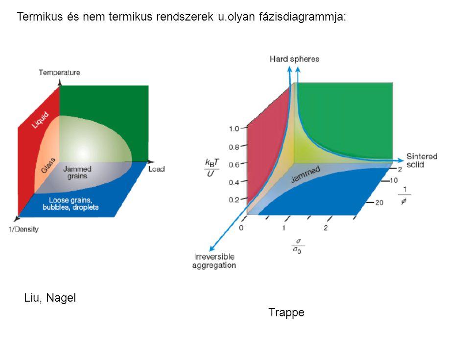Termikus és nem termikus rendszerek u.olyan fázisdiagrammja: