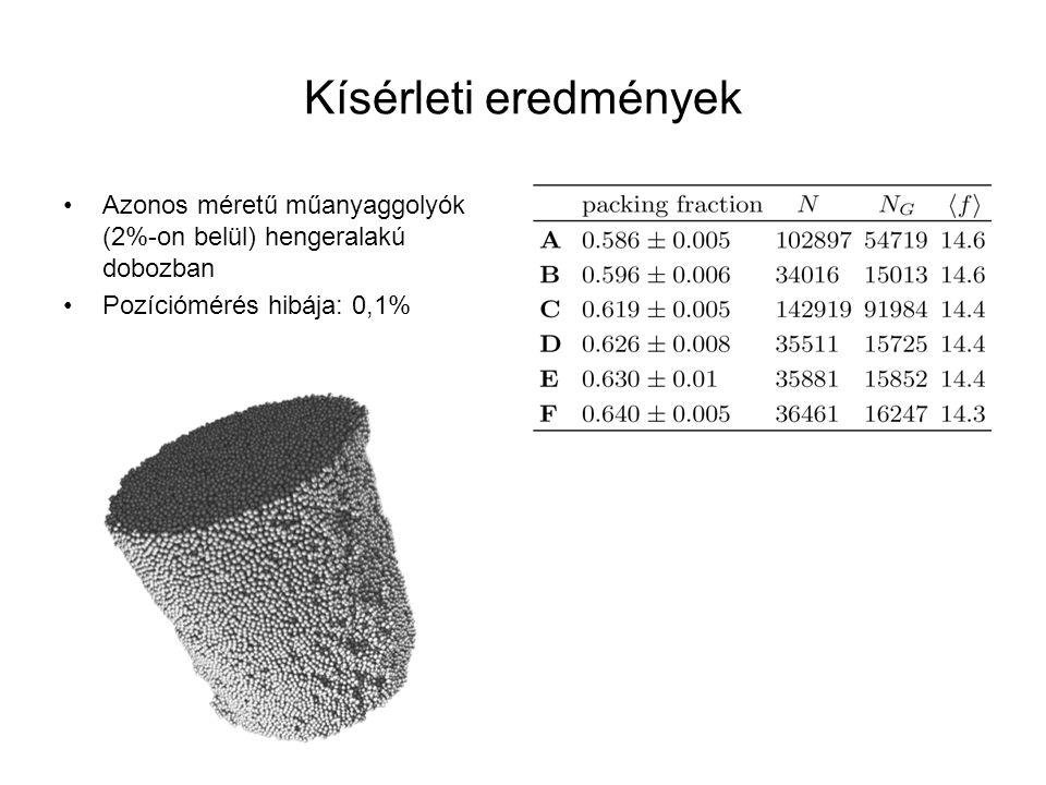 Kísérleti eredmények Azonos méretű műanyaggolyók (2%-on belül) hengeralakú dobozban.