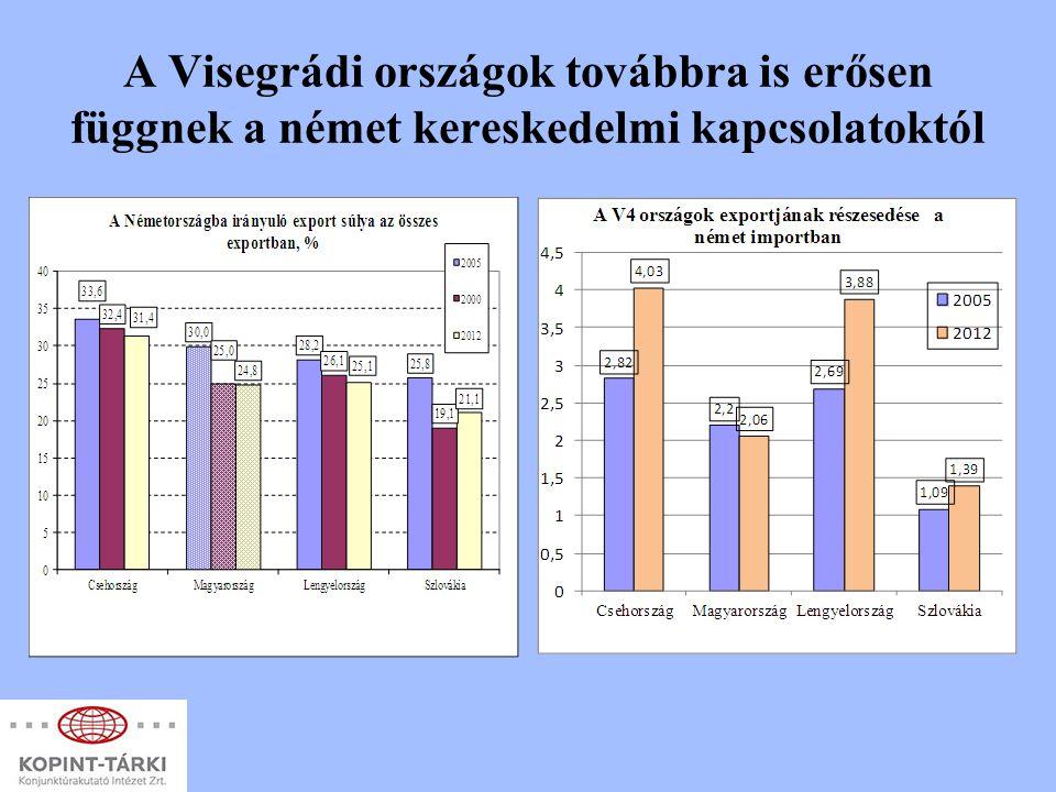 A Visegrádi országok továbbra is erősen függnek a német kereskedelmi kapcsolatoktól