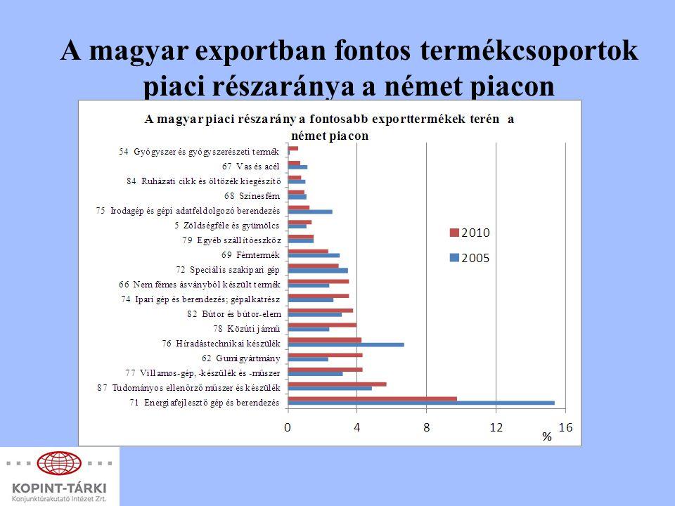 A magyar exportban fontos termékcsoportok piaci részaránya a német piacon