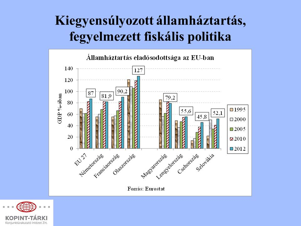 Kiegyensúlyozott államháztartás, fegyelmezett fiskális politika
