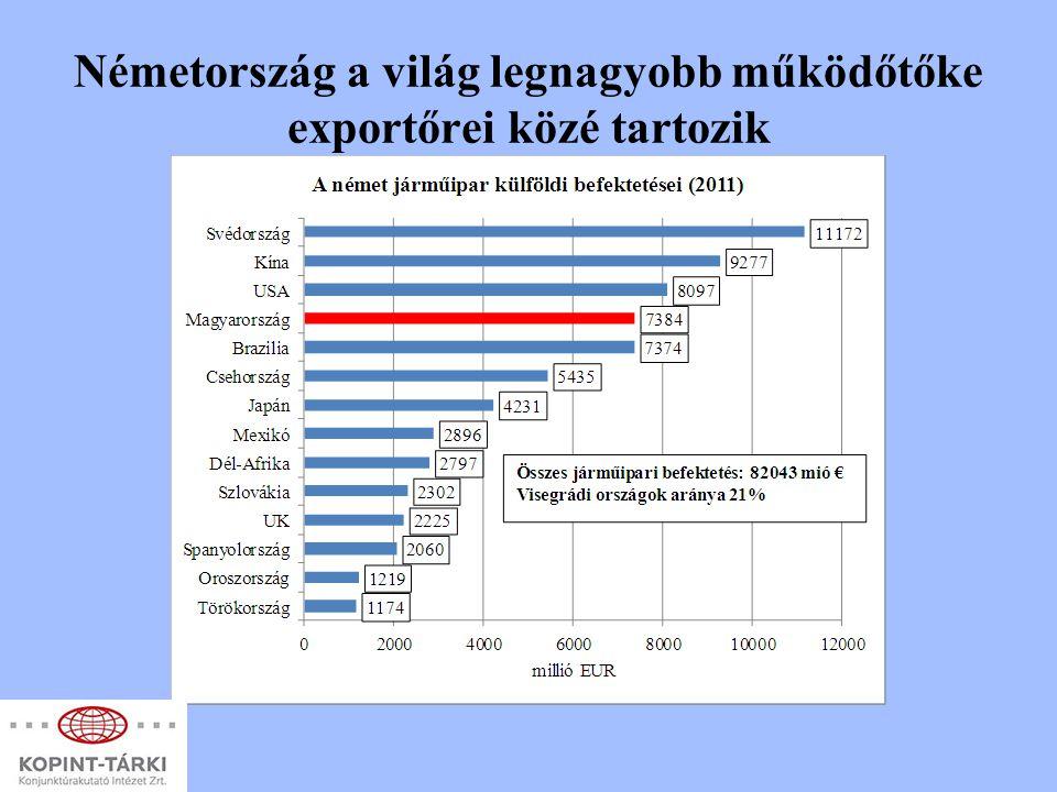 Németország a világ legnagyobb működőtőke exportőrei közé tartozik