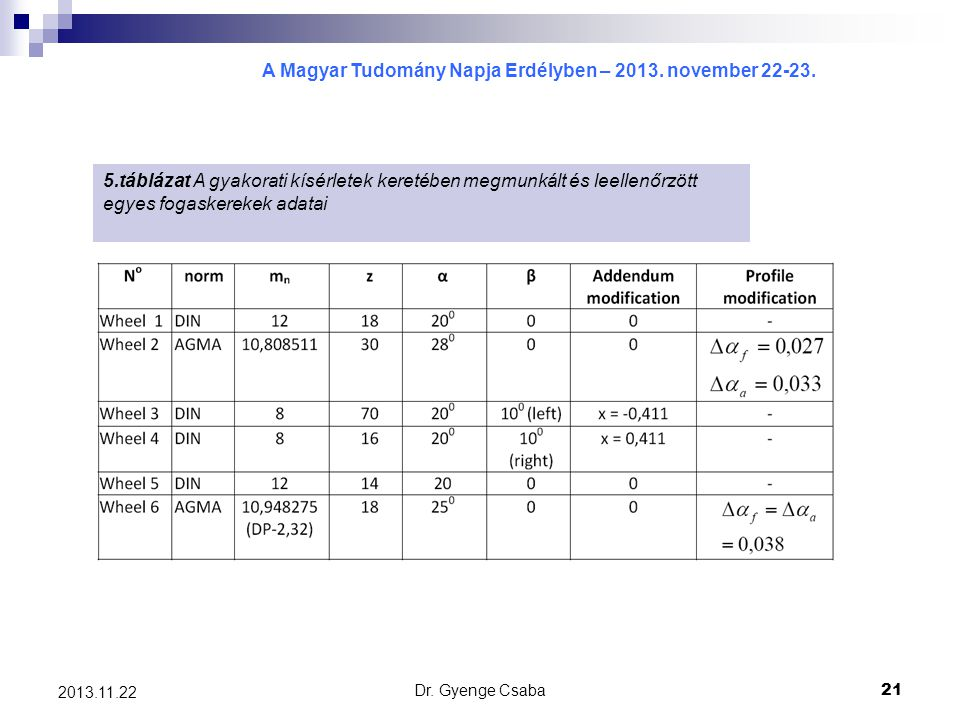 5.táblázat A gyakorati kísérletek keretében megmunkált és leellenőrzött egyes fogaskerekek adatai