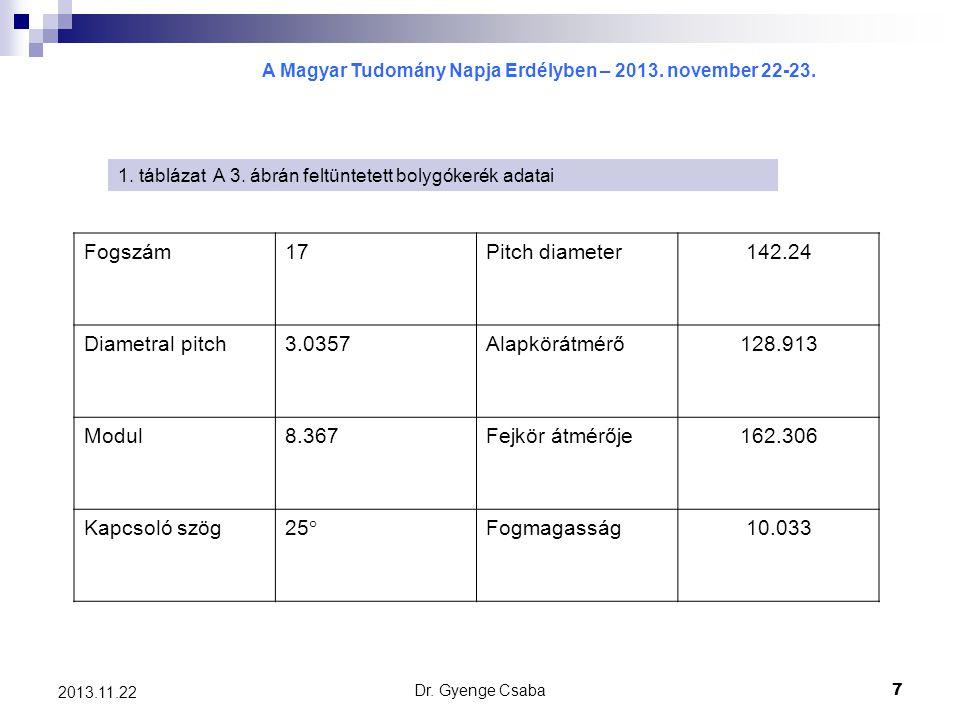 Fogszám 17 Pitch diameter 142.24 Diametral pitch 3.0357 Alapkörátmérő