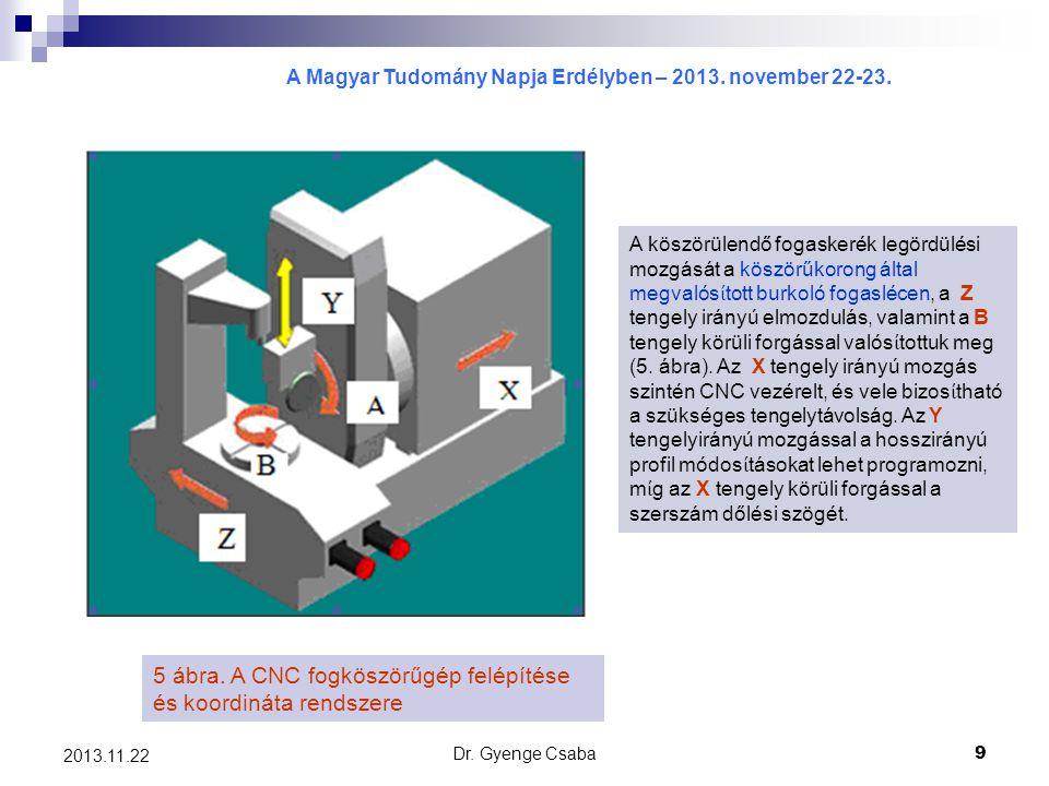 5 ábra. A CNC fogköszörűgép felépítése és koordináta rendszere