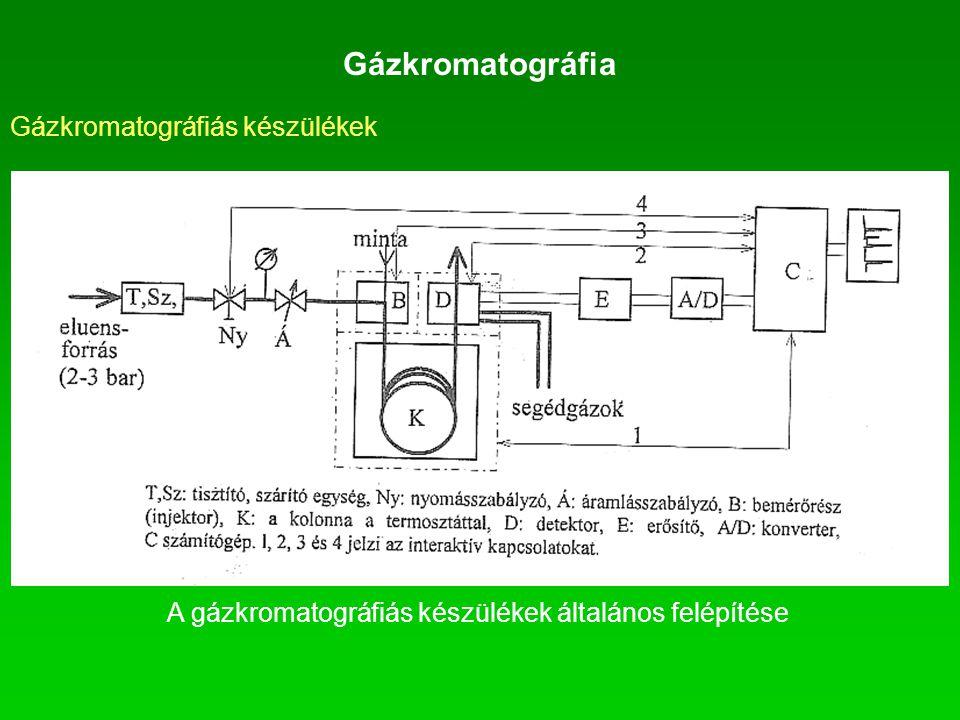 Gázkromatográfia Gázkromatográfiás készülékek