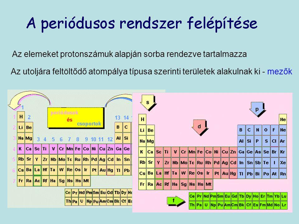 Az elemeket protonszámuk alapján sorba rendezve tartalmazza