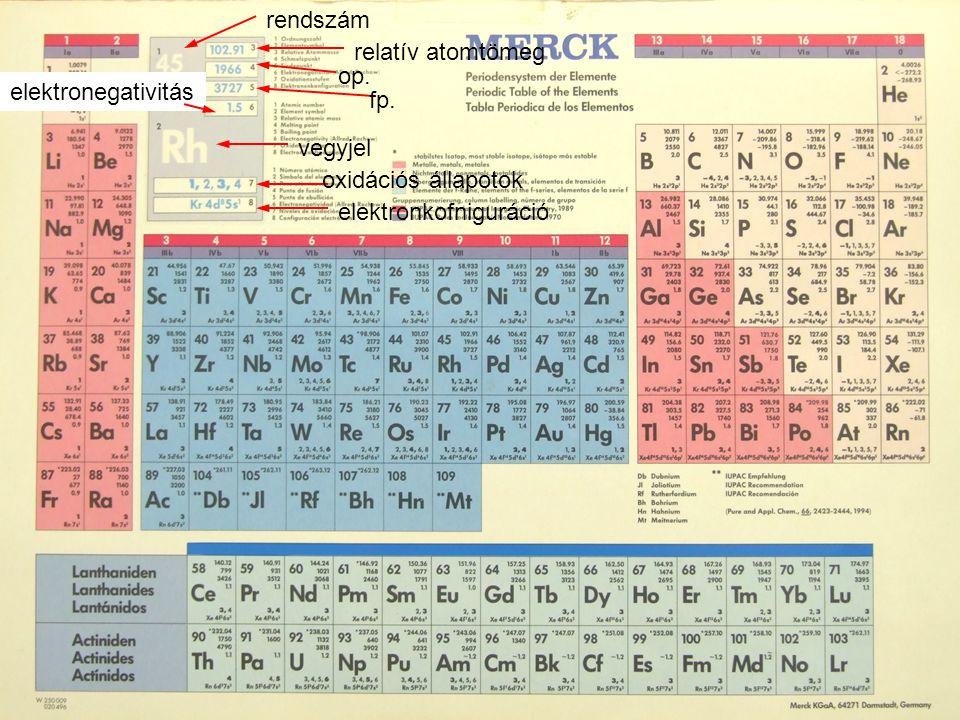 rendszám relatív atomtömeg. op. elektronegativitás.