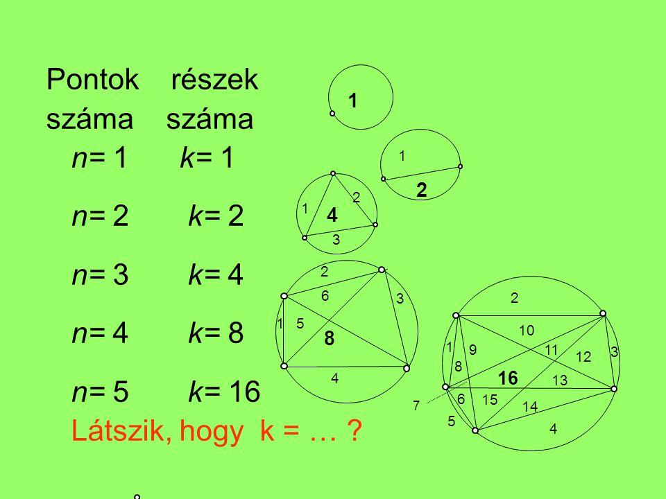 Pontok részek száma száma n= 1 k= 1 n= 2 k= 2 n= 3 k= 4 n= 4 k= 8