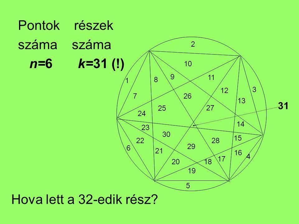 Pontok részek száma száma n=6 k=31 (!) Hova lett a 32-edik rész 31 1