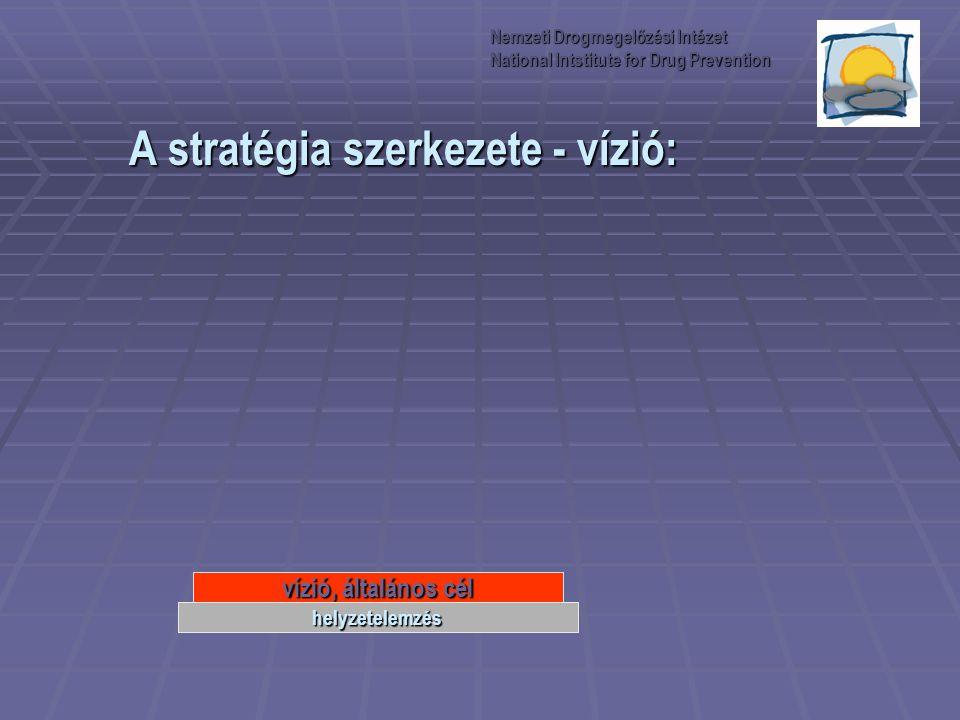 A stratégia szerkezete - vízió: