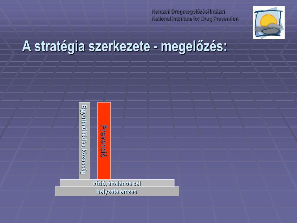 A stratégia szerkezete - megelőzés: