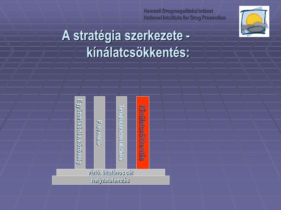 A stratégia szerkezete - kínálatcsökkentés: