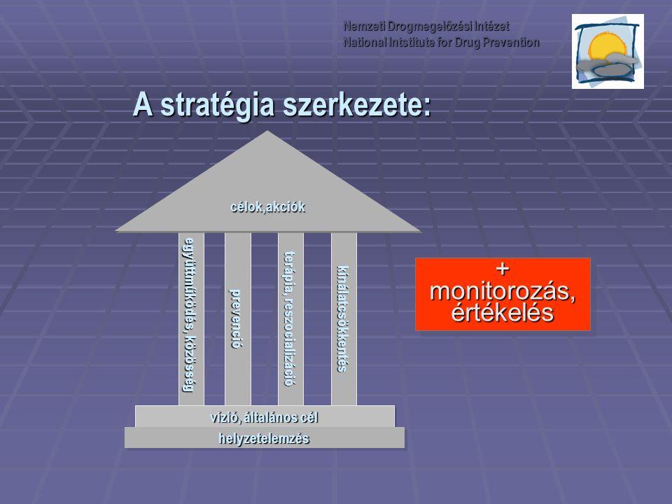 A stratégia szerkezete:
