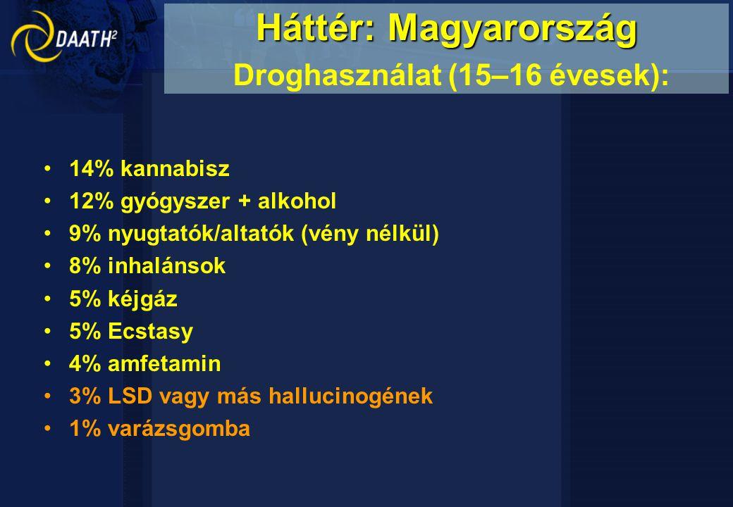 Háttér: Magyarország Droghasználat (15–16 évesek):