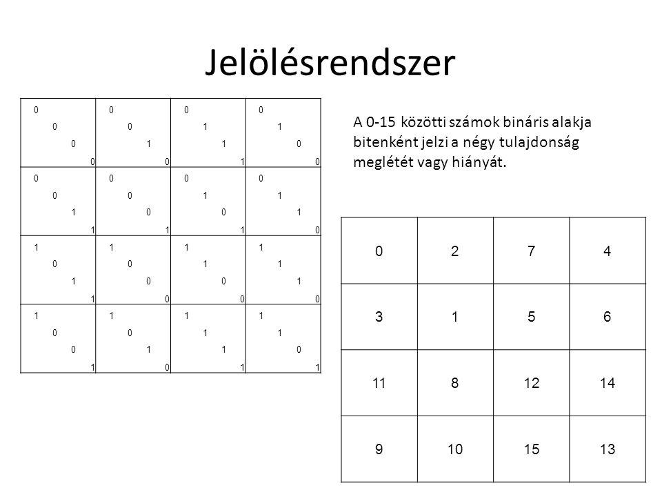 Jelölésrendszer 1. A 0-15 közötti számok bináris alakja bitenként jelzi a négy tulajdonság meglétét vagy hiányát.