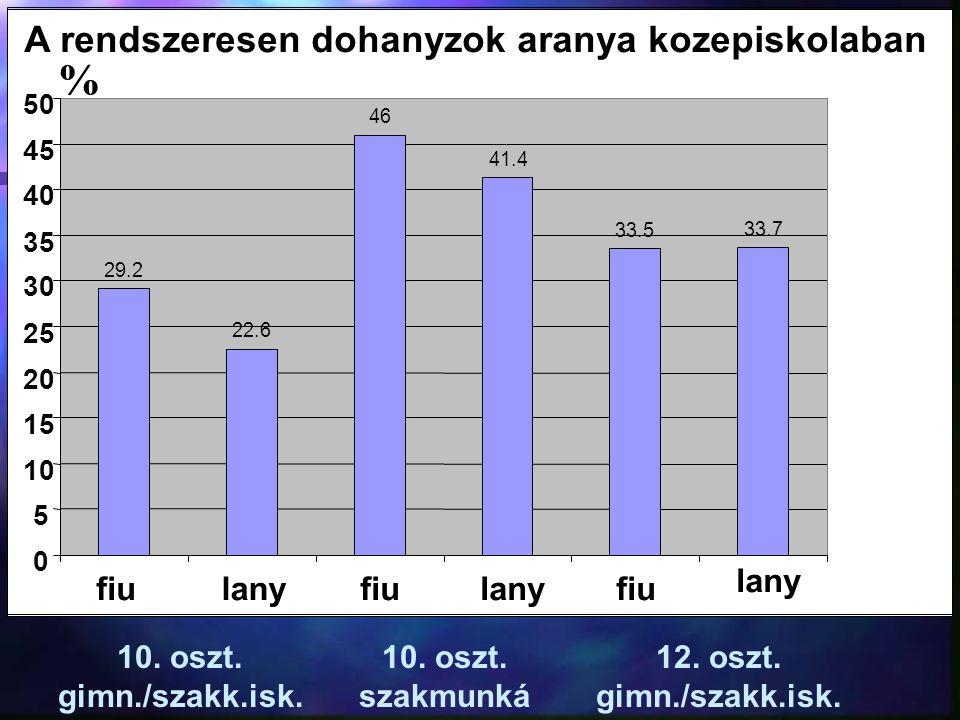 % A rendszeresen dohanyzok aranya kozepiskolaban lany fiu lany fiu