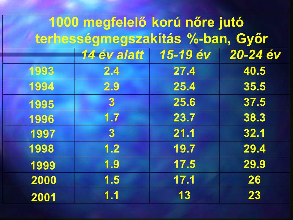 1000 megfelelő korú nőre jutó terhességmegszakítás %-ban, Győr