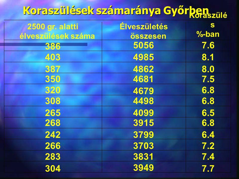 Koraszülések számaránya Győrben