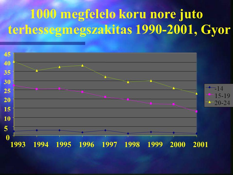 1000 megfelelo koru nore juto terhessegmegszakitas 1990-2001, Gyor