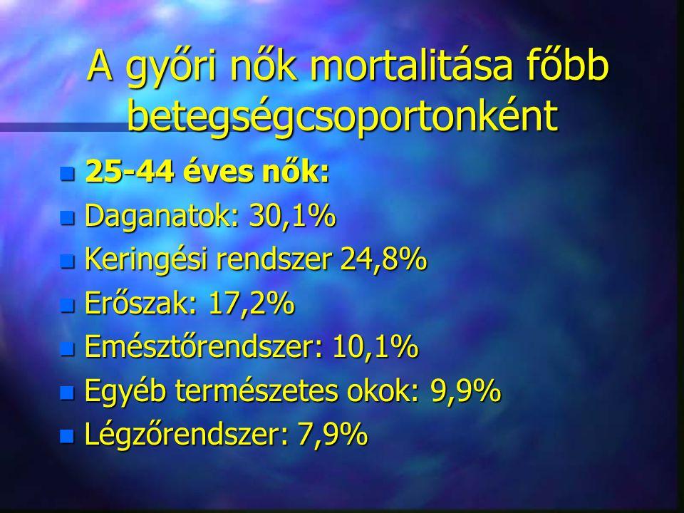 A győri nők mortalitása főbb betegségcsoportonként