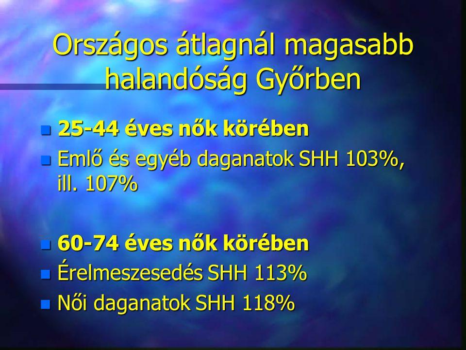 Országos átlagnál magasabb halandóság Győrben