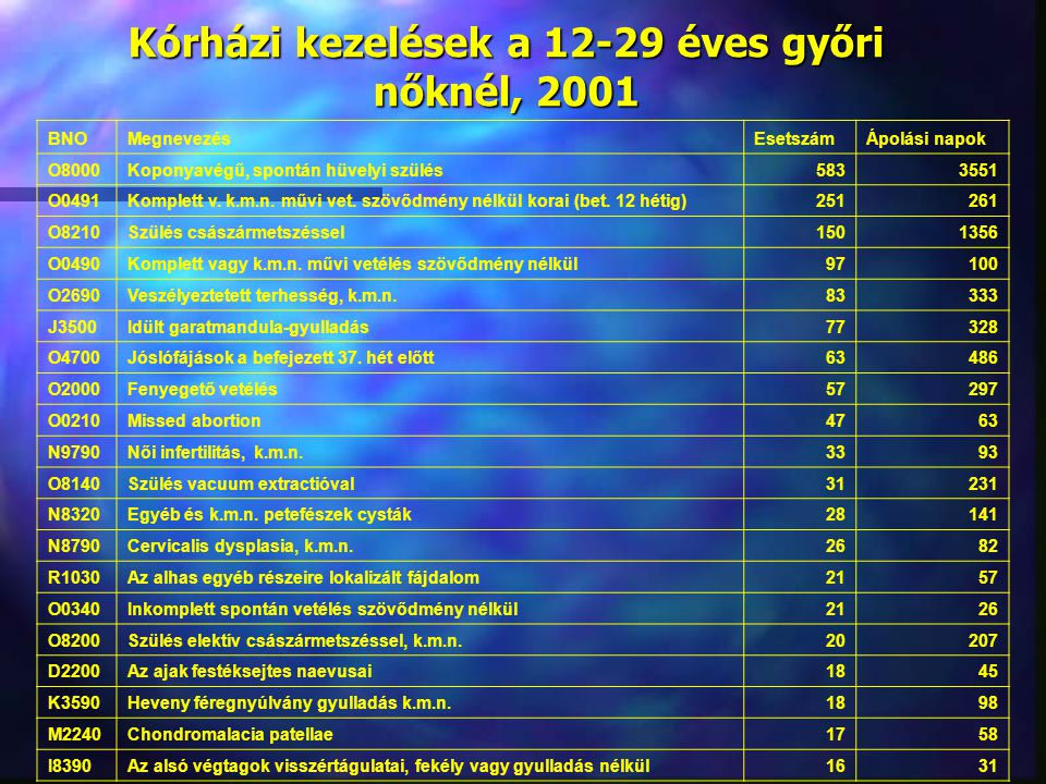 Kórházi kezelések a 12-29 éves győri nőknél, 2001