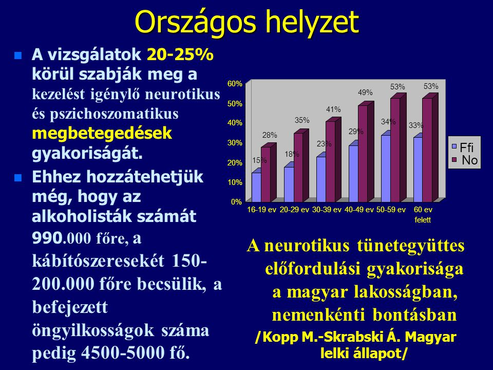 /Kopp M.-Skrabski Á. Magyar lelki állapot/