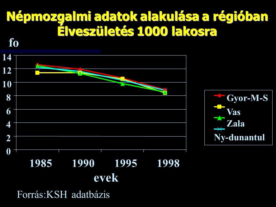 Népmozgalmi adatok alakulása a régióban Élveszületés 1000 lakosra