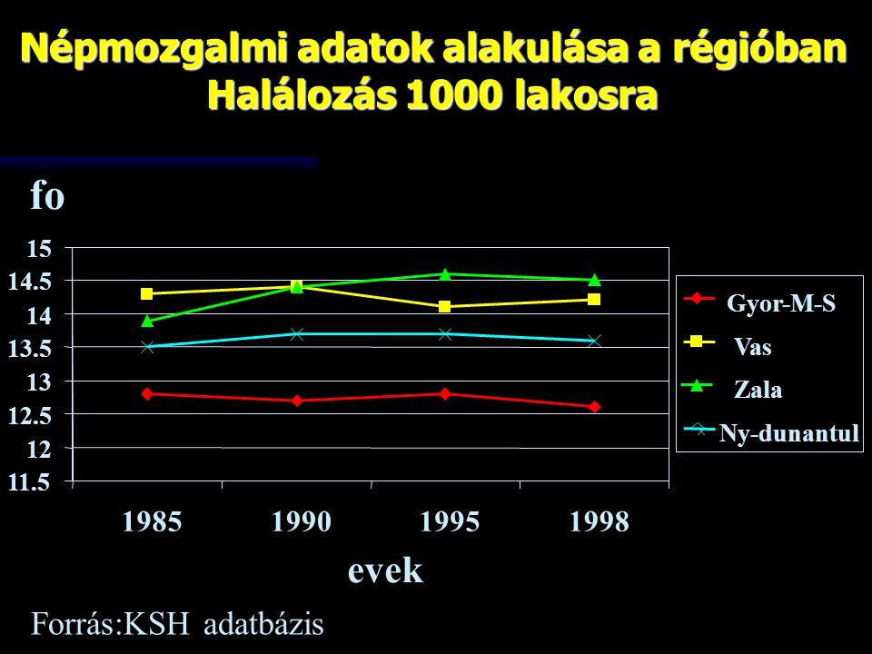Népmozgalmi adatok alakulása a régióban Halálozás 1000 lakosra