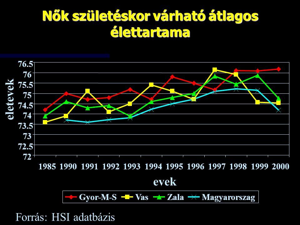 Nők születéskor várható átlagos élettartama