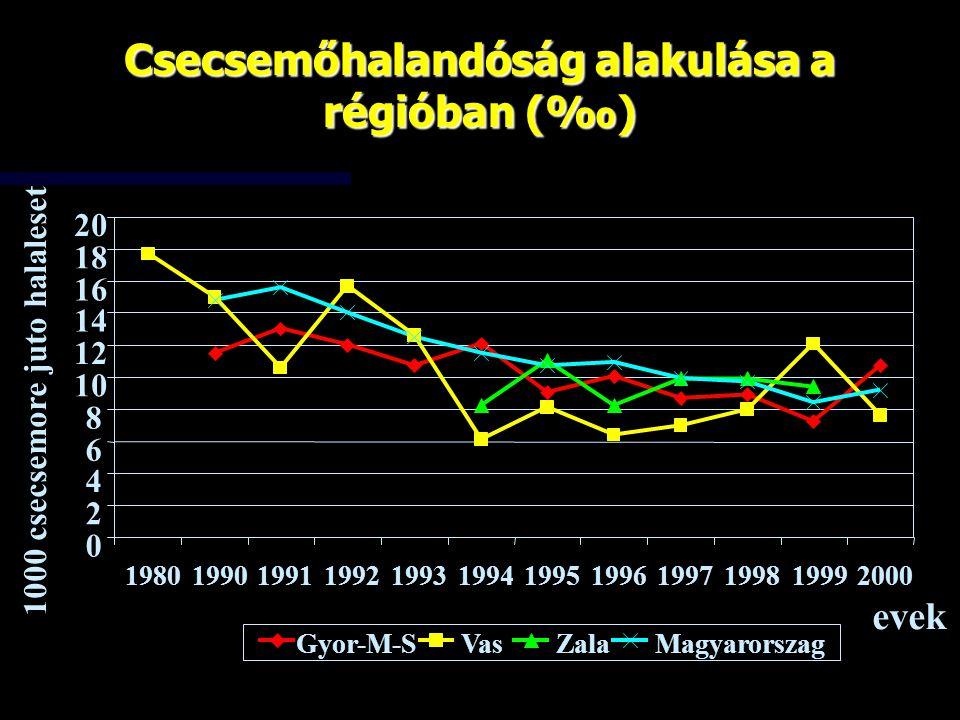 Csecsemőhalandóság alakulása a régióban (‰)