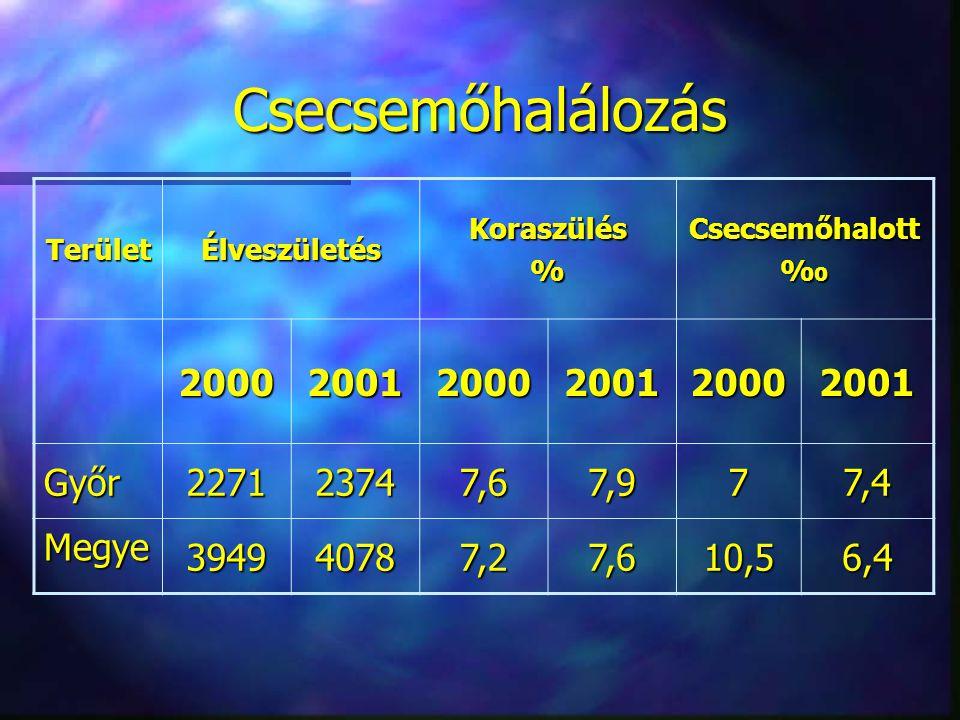 Csecsemőhalálozás 2000 2001 Győr 2271 2374 7,6 7,9 7 7,4 Megye 3949