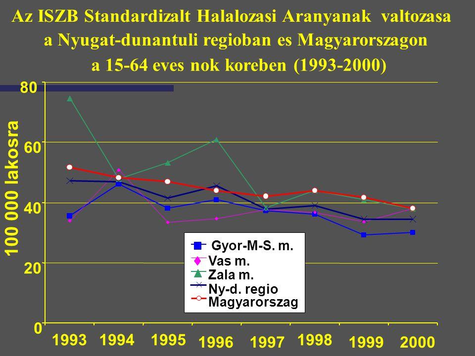 Az ISZB Standardizalt Halalozasi Aranyanak valtozasa