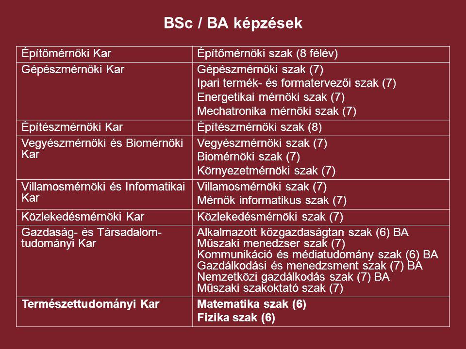 BSc / BA képzések Építőmérnöki Kar Építőmérnöki szak (8 félév)