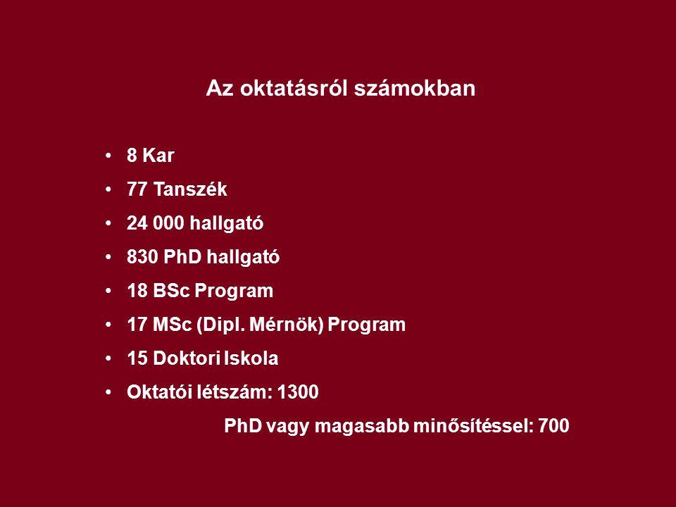Az oktatásról számokban