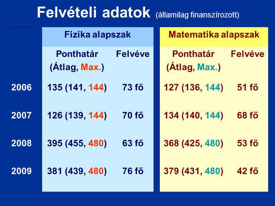 Felvételi adatok (államilag finanszírozott)