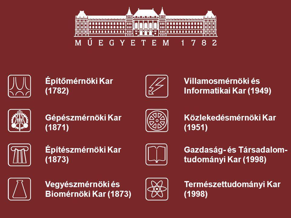 Építőmérnöki Kar (1782) Villamosmérnöki és Informatikai Kar (1949) Gépészmérnöki Kar (1871) Közlekedésmérnöki Kar (1951)