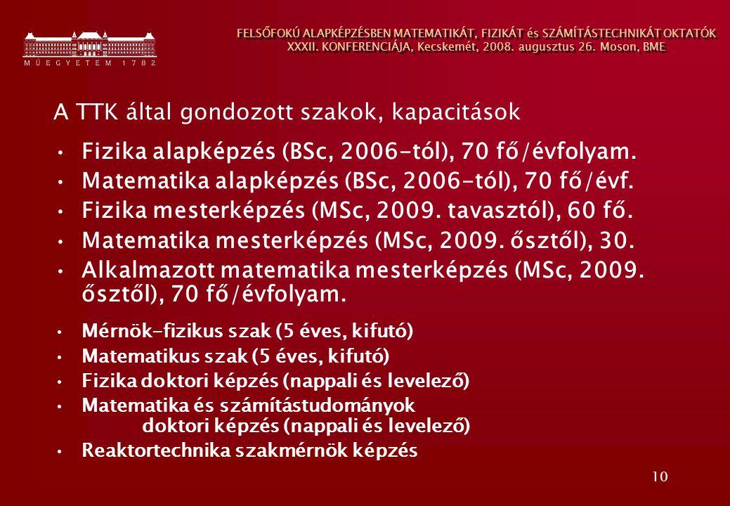A TTK által gondozott szakok, kapacitások
