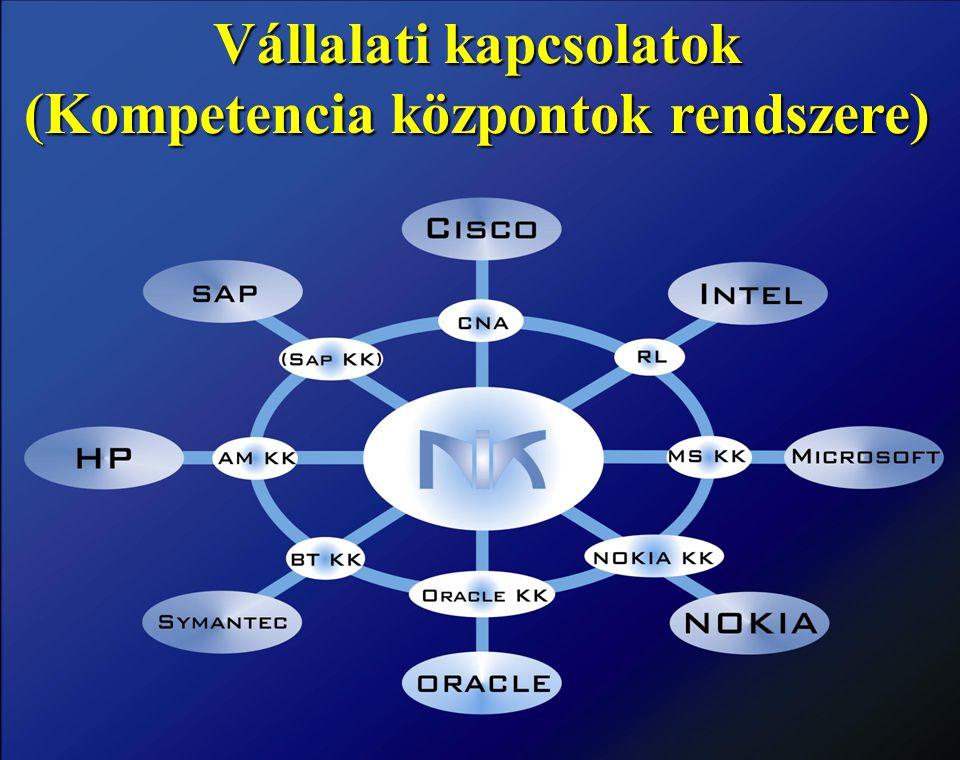Vállalati kapcsolatok (Kompetencia központok rendszere)