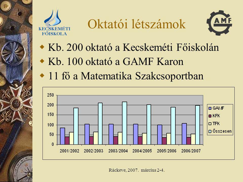 Oktatói létszámok Kb. 200 oktató a Kecskeméti Főiskolán