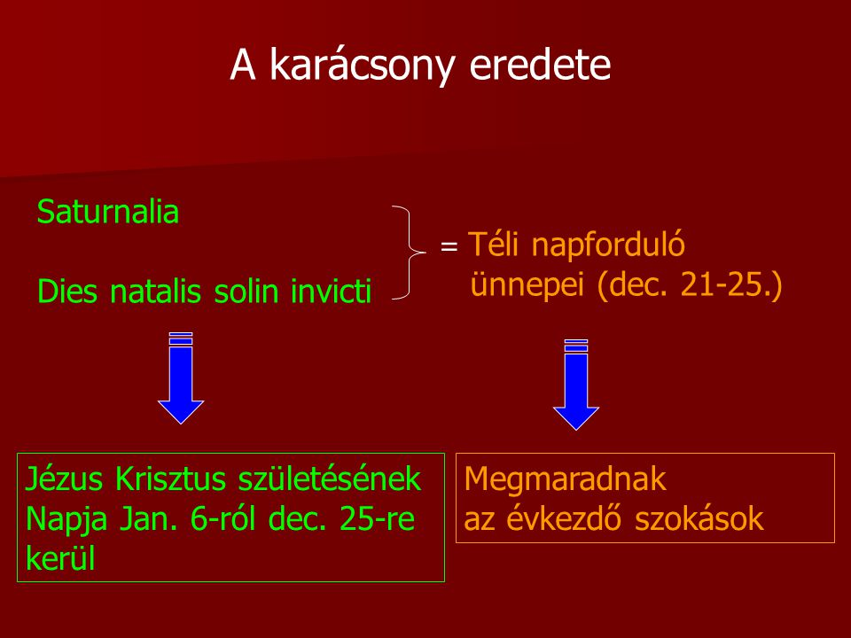 A karácsony eredete Saturnalia Dies natalis solin invicti