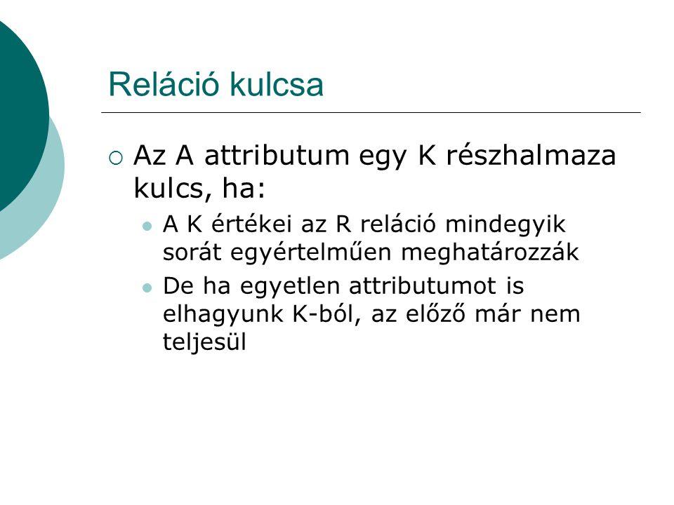 Reláció kulcsa Az A attributum egy K részhalmaza kulcs, ha: