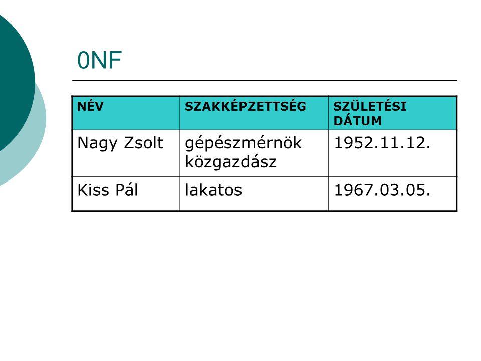0NF Nagy Zsolt gépészmérnök közgazdász 1952.11.12. Kiss Pál lakatos