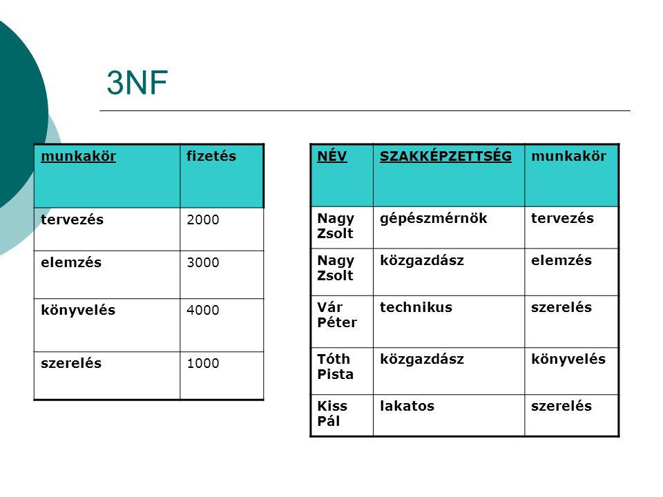3NF munkakör fizetés tervezés 2000 elemzés 3000 könyvelés 4000