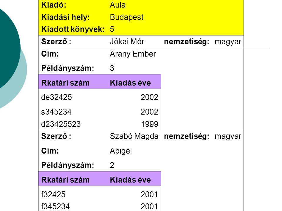 Kiadó: Aula. Kiadási hely: Budapest. Kiadott könyvek: 5. Szerző : Jókai Mór. nemzetiség: magyar.
