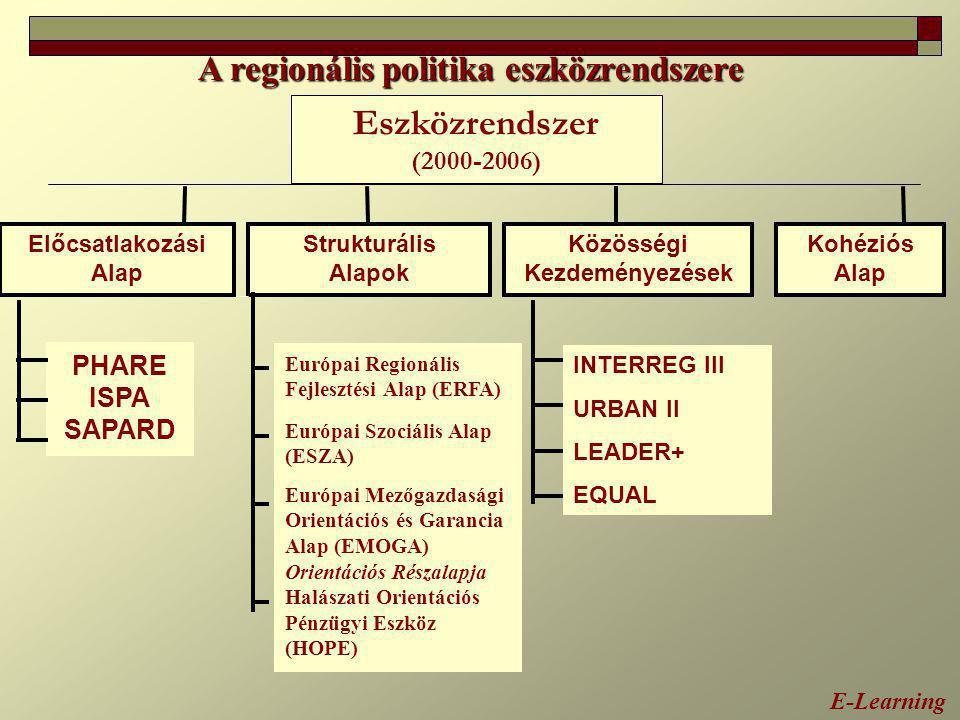 A regionális politika eszközrendszere